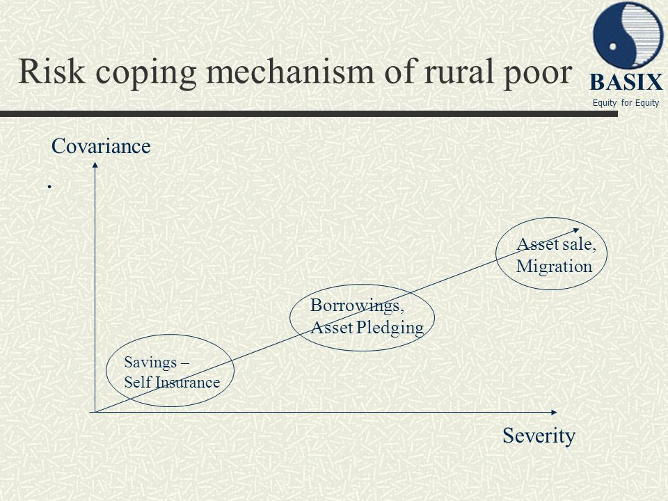 BASIX Equity for Equity Risk coping mechanism of rural poor. Savings – Self Insurance Borrowings, Asset Pledging Asset sale, Migration Severity Covari