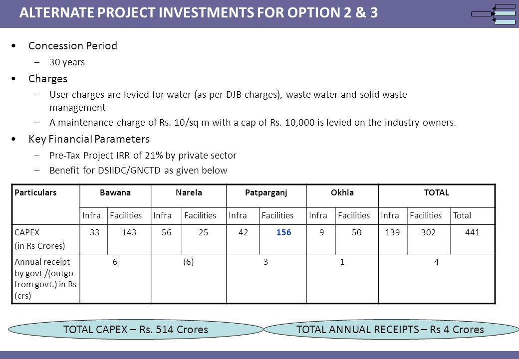 ALTERNATE PROJECT INVESTMENTS FOR OPTION 2 & 3 Concession Period –30 years Charges –User charges are levied for water (as per DJB charges), waste water and solid waste management –A maintenance charge of Rs.