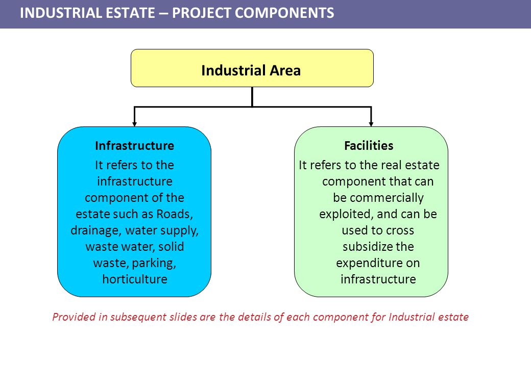Industrial Area Infrastructure It refers to the infrastructure component of the estate such as Roads, drainage, water supply, waste water, solid waste, parking, horticulture Facilities It refers to the real estate component that can be commercially exploited, and can be used to cross subsidize the expenditure on infrastructure Provided in subsequent slides are the details of each component for Industrial estate INDUSTRIAL ESTATE – PROJECT COMPONENTS