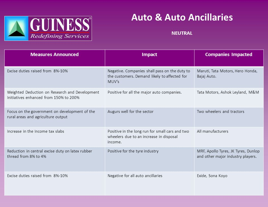 Auto & Auto Ancillaries NEUTRAL Measures AnnouncedImpactCompanies Impacted Excise duties raised from 8%-10%Negative.