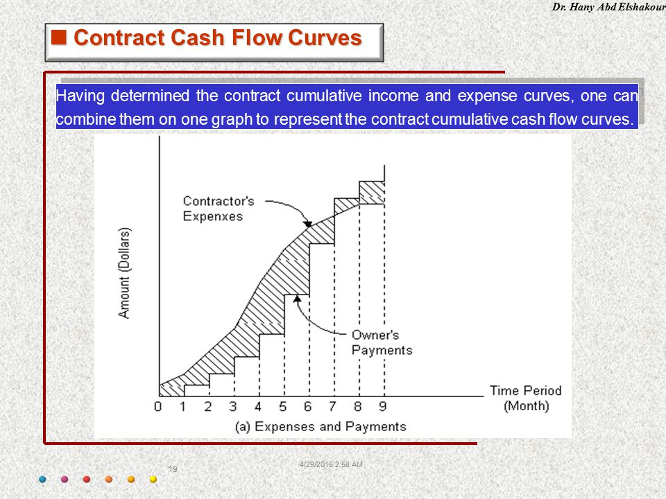 Dr. Hany Abd Elshakour 4/29/2015 3:00 AM 19 Having determined the contract cumulative income and expense curves, one can combine them on one graph to
