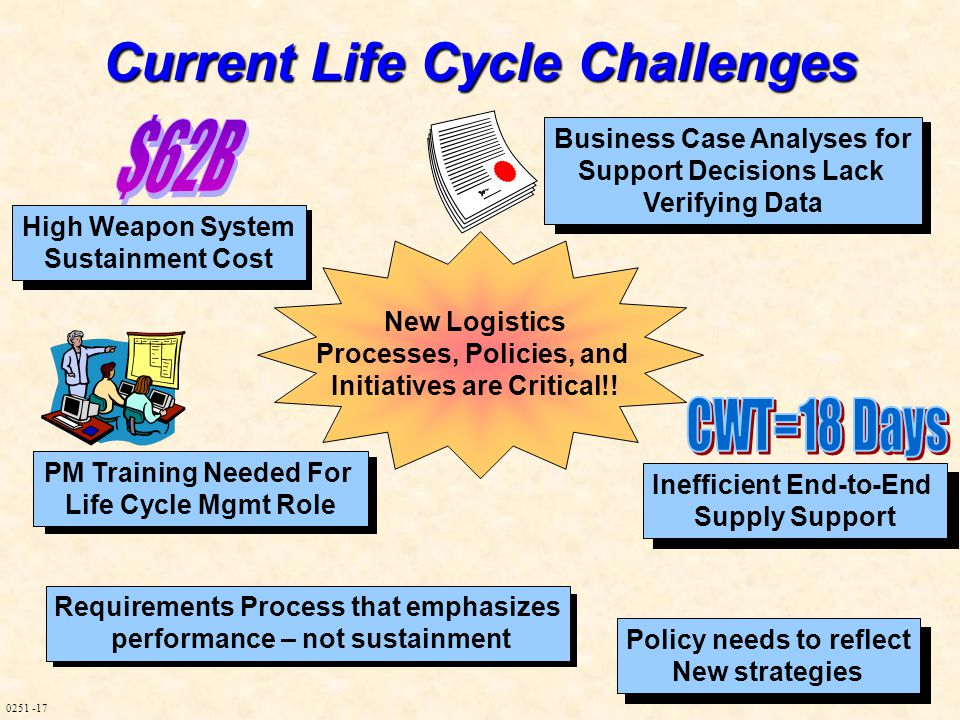 0251 -17 Current Life Cycle Challenges High Weapon System Sustainment Cost Inefficient End-to-End Supply Support PM Training Needed For Life Cycle Mgmt Role Requirements Process that emphasizes performance – not sustainment Business Case Analyses for Support Decisions Lack Verifying Data New Logistics Processes, Policies, and Initiatives are Critical!.