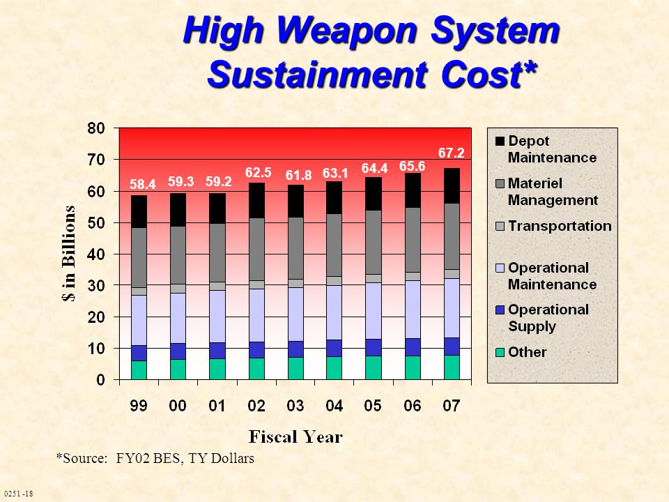0251 -18 High Weapon System Sustainment Cost* 58.4 59.3 59.2 62.5 61.8 63.1 64.4 65.6 67.2 *Source: FY02 BES, TY Dollars