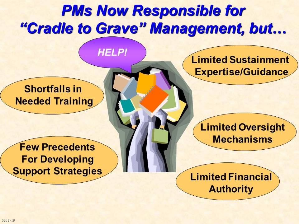 0251 -19 PMs Now Responsible for Cradle to Grave Management, but… Limited Sustainment Expertise/Guidance Limited Financial Authority Limited Oversight Mechanisms Few Precedents For Developing Support Strategies Shortfalls in Needed Training HELP!