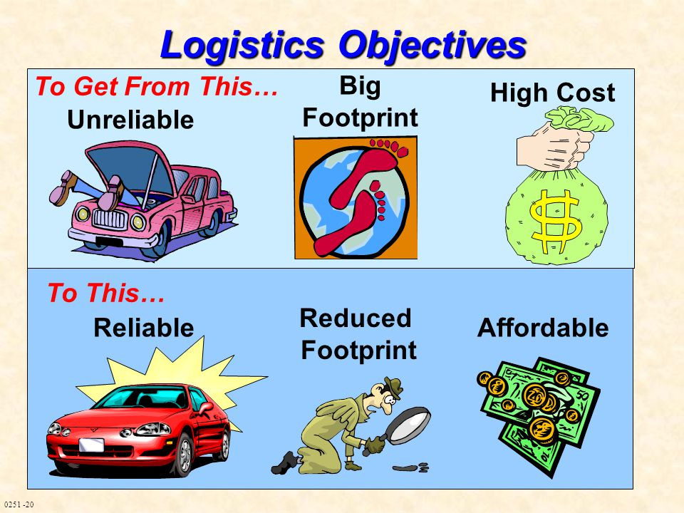 0251 -20 Logistics Objectives Reduced Footprint ReliableAffordable To Get From This… To This… High Cost Big Footprint Unreliable