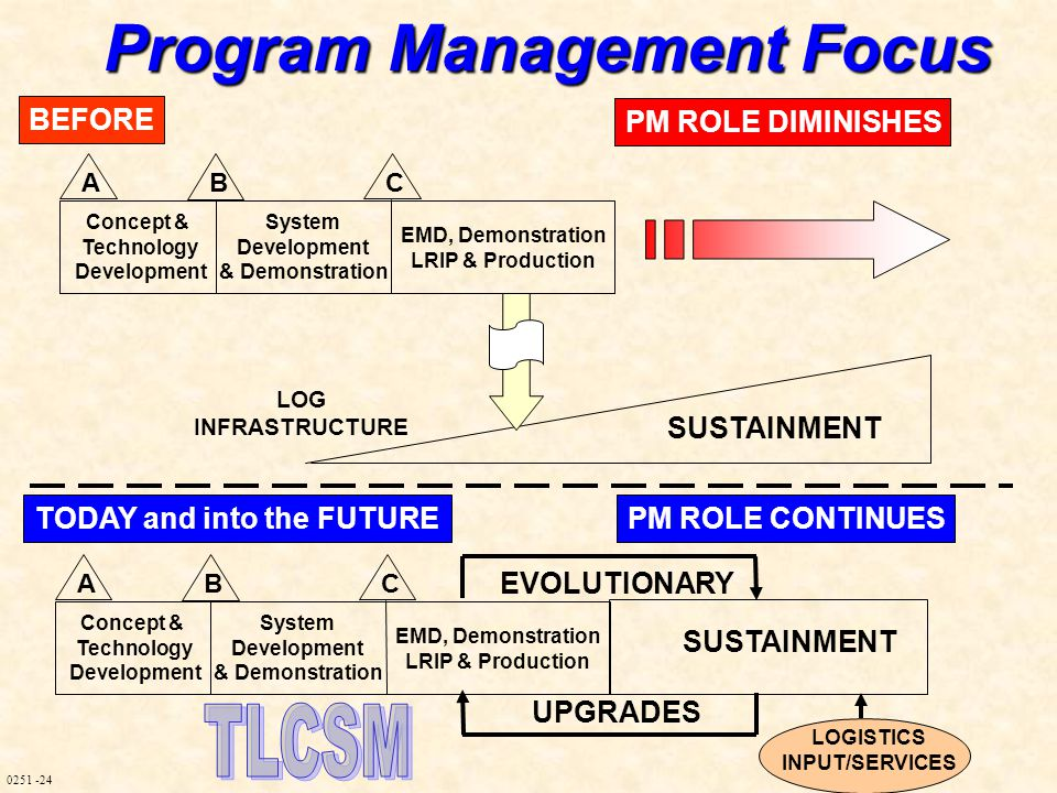 0251 -24 Program Management Focus BEFORE TODAY and into the FUTURE LOG INFRASTRUCTURE SUSTAINMENT EVOLUTIONARY LOGISTICS INPUT/SERVICES SUSTAINMENT Concept & Technology Development System Development & Demonstration EMD, Demonstration LRIP & Production A B C UPGRADES Concept & Technology Development System Development & Demonstration EMD, Demonstration LRIP & Production ABC PM ROLE DIMINISHES PM ROLE CONTINUES