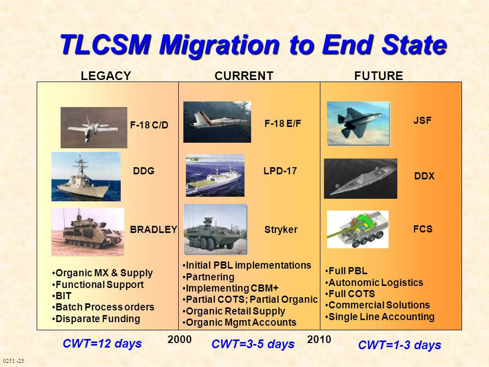 0251 -25 LEGACYCURRENTFUTURE Organic MX & Supply Functional Support BIT Batch Process orders Disparate Funding Initial PBL implementations Partnering