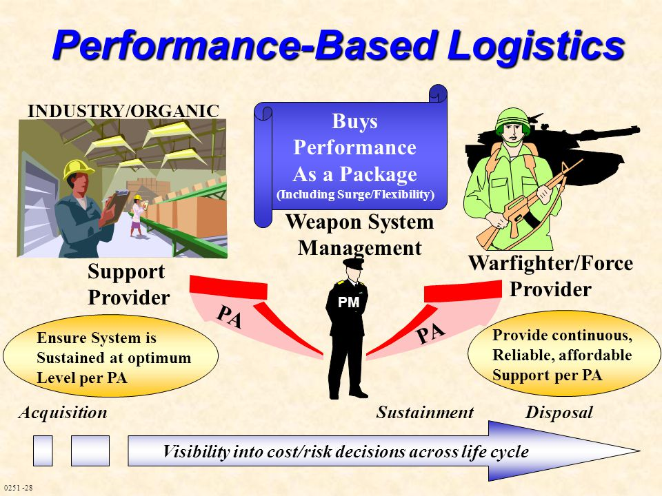 0251 -28 Performance-Based Logistics Support Provider Warfighter/Force Provider Weapon System Management Visibility into cost/risk decisions across li