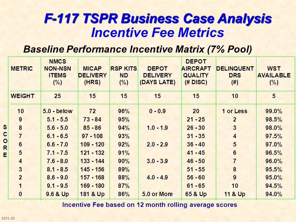 0251 -33 Baseline Performance Incentive Matrix (7% Pool) NMCSDEPOT METRICNON-NSNMICAPRSP KITSDEPOTAIRCRAFTDELINQUENTWST ITEMSDELIVERYNDDELIVERYQUALITYDRSAVAILABLE (%)(HRS)(%)(DAYS LATE)(# DISC)(#)(%) WEIGHT2515151515105 105.0 - below7296%0 - 0.9201 or Less99.0% 95.1 - 5.573 - 8495%21 - 25298.5% 85.6 - 5.085 - 8694%1.0 - 1.926 - 30398.0% 76.1 - 6.597 - 10893%31 - 35497.5% 66.6 - 7.0109 - 12092%2.0 - 2.936 - 40597.0% 57.1 - 7.5121 - 13291%41 - 45696.5% 47.6 - 8.0133 - 14490%3.0 - 3.946 - 50796.0% 38.1 - 8.5145 - 15689%51 - 55895.5% 28.6 - 9.0157 - 16888%4.0 - 4.956 - 60995.0% 19.1 - 9.5169 - 18087%61 - 651094.5% 09.6 & Up181 & Up86%5.0 or More65 & Up11 & Up94.0% Incentive Fee based on 12 month rolling average scores SCORESCORE F-117 TSPR Business Case Analysis F-117 TSPR Business Case Analysis Incentive Fee Metrics