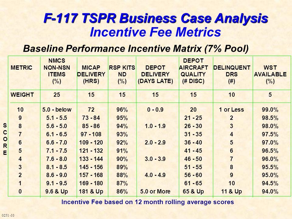 0251 -33 Baseline Performance Incentive Matrix (7% Pool) NMCSDEPOT METRICNON-NSNMICAPRSP KITSDEPOTAIRCRAFTDELINQUENTWST ITEMSDELIVERYNDDELIVERYQUALITY