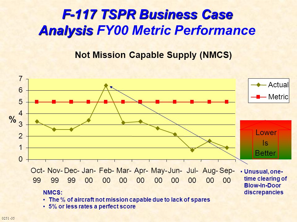 0251 -35 F-117 TSPR Business Case Analysis F-117 TSPR Business Case Analysis FY00 Metric Performance NMCS: The % of aircraft not mission capable due to lack of spares 5% or less rates a perfect score Not Mission Capable Supply (NMCS) 0 1 2 3 4 5 6 7 Oct- 99 Nov- 99 Dec- 99 Jan- 00 Feb- 00 Mar- 00 Apr- 00 May- 00 Jun- 00 Jul- 00 Aug- 00 Sep- 00 % Actual Metric Lower Is Better Unusual, one- time clearing of Blow-In-Door discrepancies