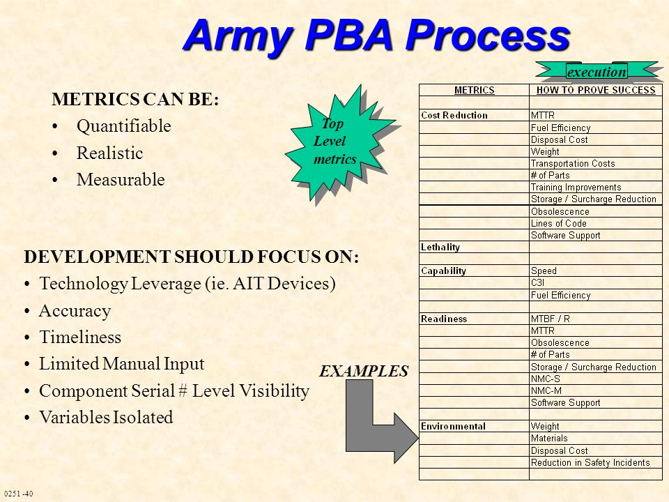 0251 -40 Army PBA Process METRICS CAN BE: Quantifiable Realistic Measurable DEVELOPMENT SHOULD FOCUS ON: Technology Leverage (ie.
