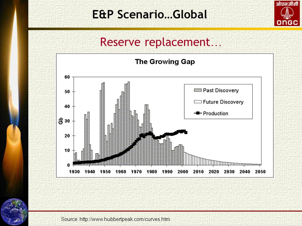 Reserve replacement … Source: http://www.hubbertpeak.com/curves.htm E&P Scenario…Global