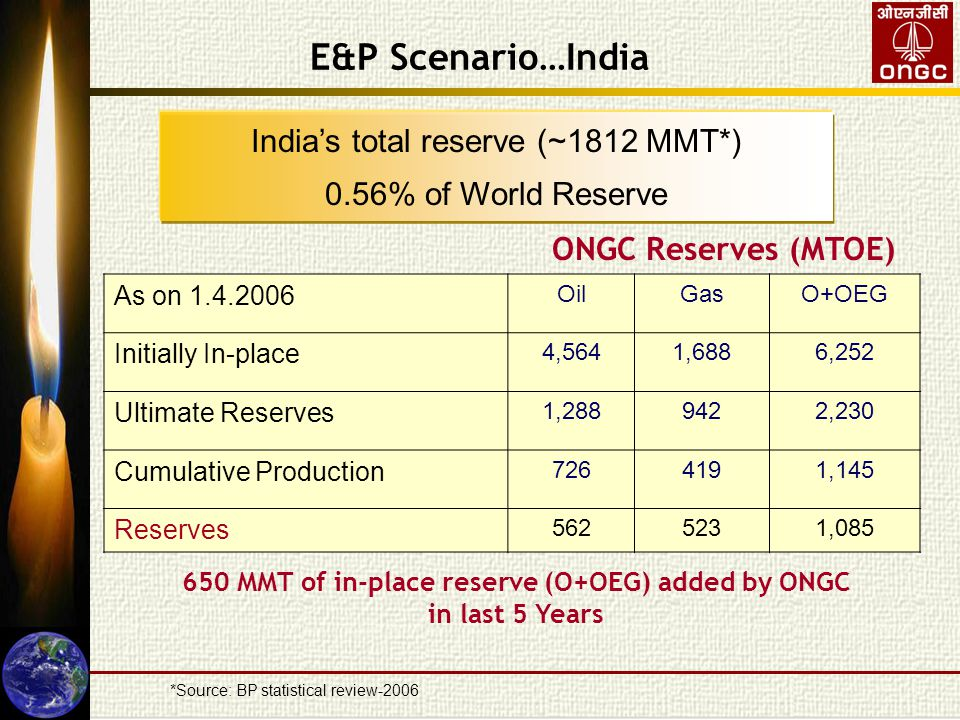 E&P Scenario…India As on 1.4.2006 OilGasO+OEG Initially In-place 4,5641,6886,252 Ultimate Reserves 1,2889422,230 Cumulative Production 7264191,145 Reserves 5625231,085 ONGC Reserves (MTOE) India's total reserve (~1812 MMT*) 0.56% of World Reserve *Source: BP statistical review-2006 650 MMT of in-place reserve (O+OEG) added by ONGC in last 5 Years