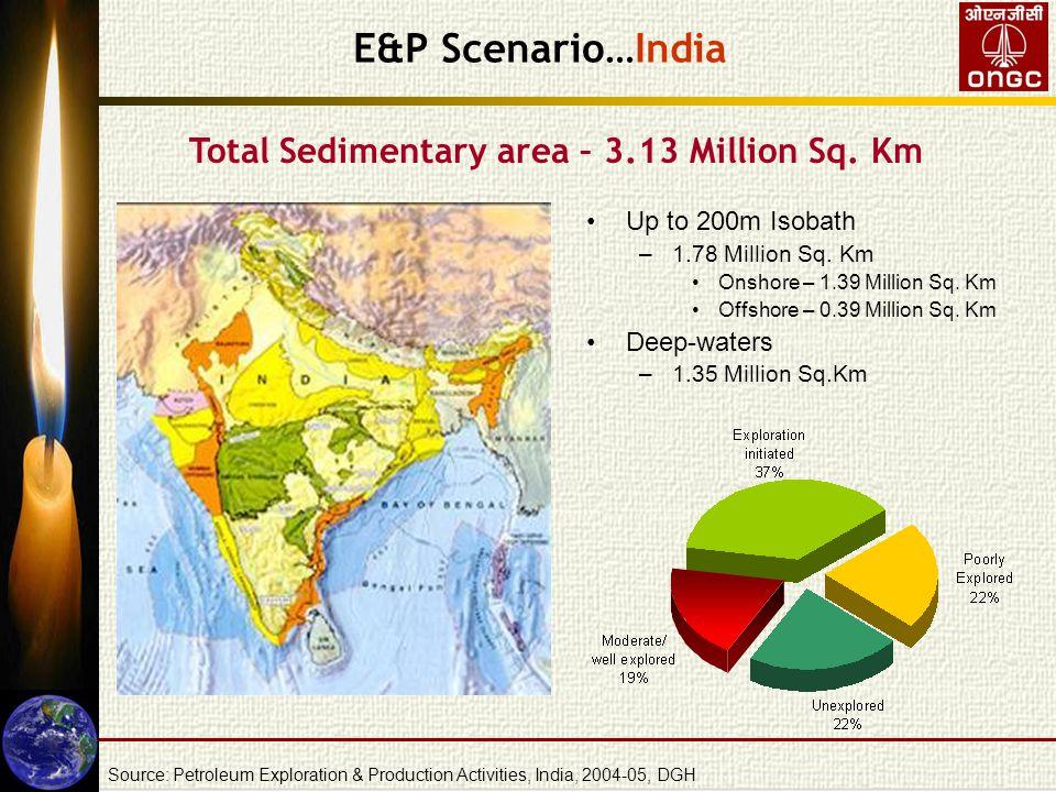 Source: Petroleum Exploration & Production Activities, India, 2004-05, DGH E&P Scenario…India Up to 200m Isobath –1.78 Million Sq. Km Onshore – 1.39 M