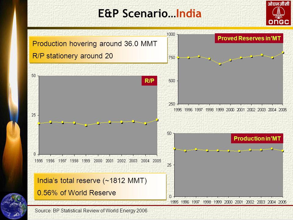 Proved Reserves in'MT Source: BP Statistical Review of World Energy 2006 Production in'MT R/P Production hovering around 36.0 MMT R/P stationery around 20 E&P Scenario…India India's total reserve (~1812 MMT) 0.56% of World Reserve