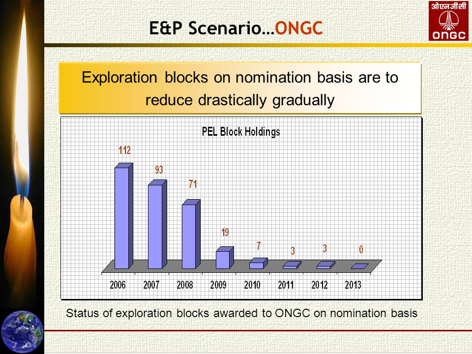 E&P Scenario…ONGC Exploration blocks on nomination basis are to reduce drastically gradually Status of exploration blocks awarded to ONGC on nomination basis