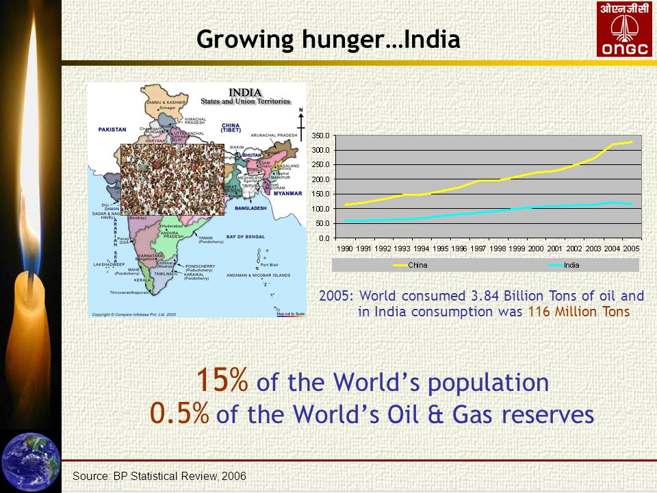 Growing hunger…India Demand for Primary Energy to rise up to 1633 MTOE by 2031-32 (GDP rate :8%) Source: Draft Report of the Expert Committee on Integrated Energy Policy