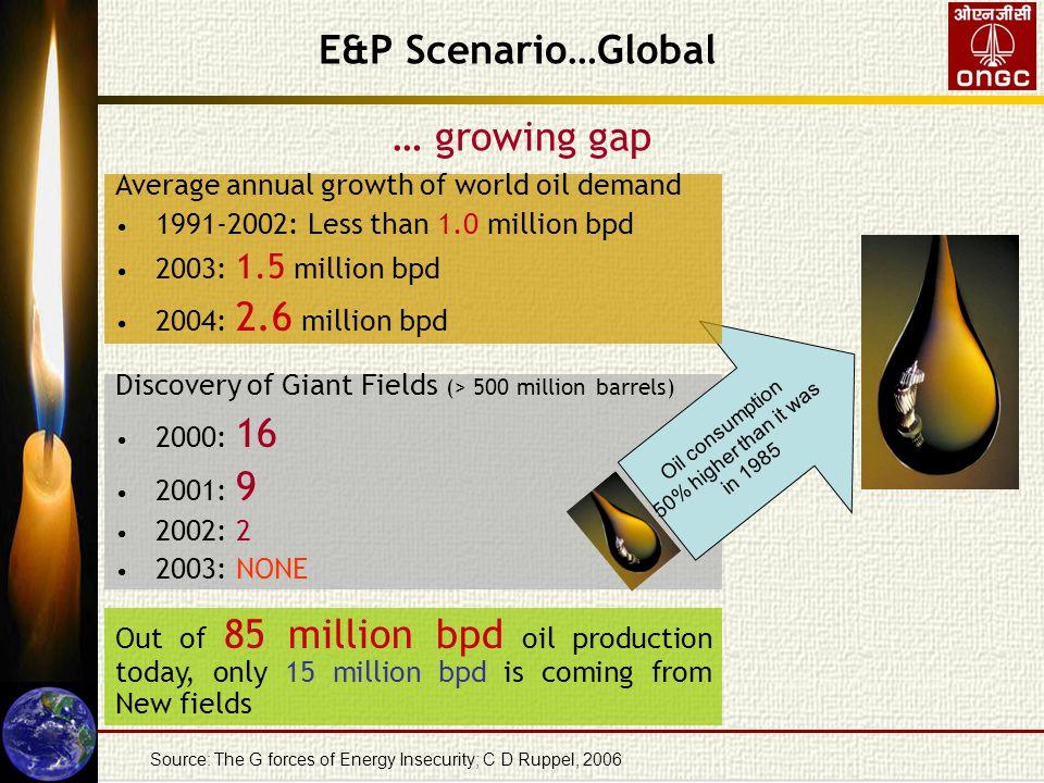 Reserve replacement … Source: http://www.hubbertpeak.com/curves.htm E&P Scenario…Global