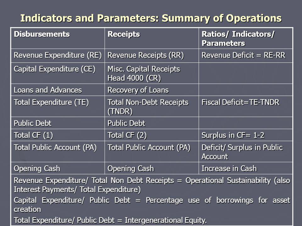 Indicators and Parameters: Summary of Operations DisbursementsReceipts Ratios/ Indicators/ Parameters Revenue Expenditure (RE) Revenue Receipts (RR) Revenue Deficit = RE-RR Capital Expenditure (CE) Misc.