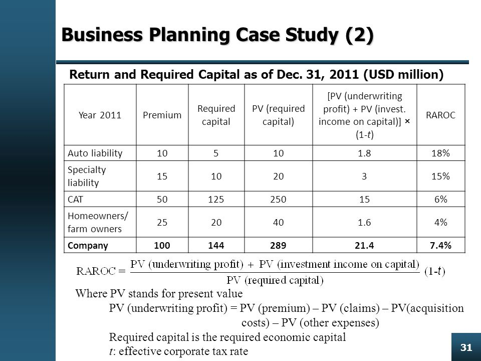 Enterprise Risk Management 31 Business PlanningCase Study (2) Business Planning Case Study (2) Where PV stands for present value PV (underwriting profit) = PV (premium) – PV (claims) – PV(acquisition costs) – PV (other expenses) Required capital is the required economic capital t: effective corporate tax rate Year 2011Premium Required capital PV (required capital) [PV (underwriting profit) + PV (invest.