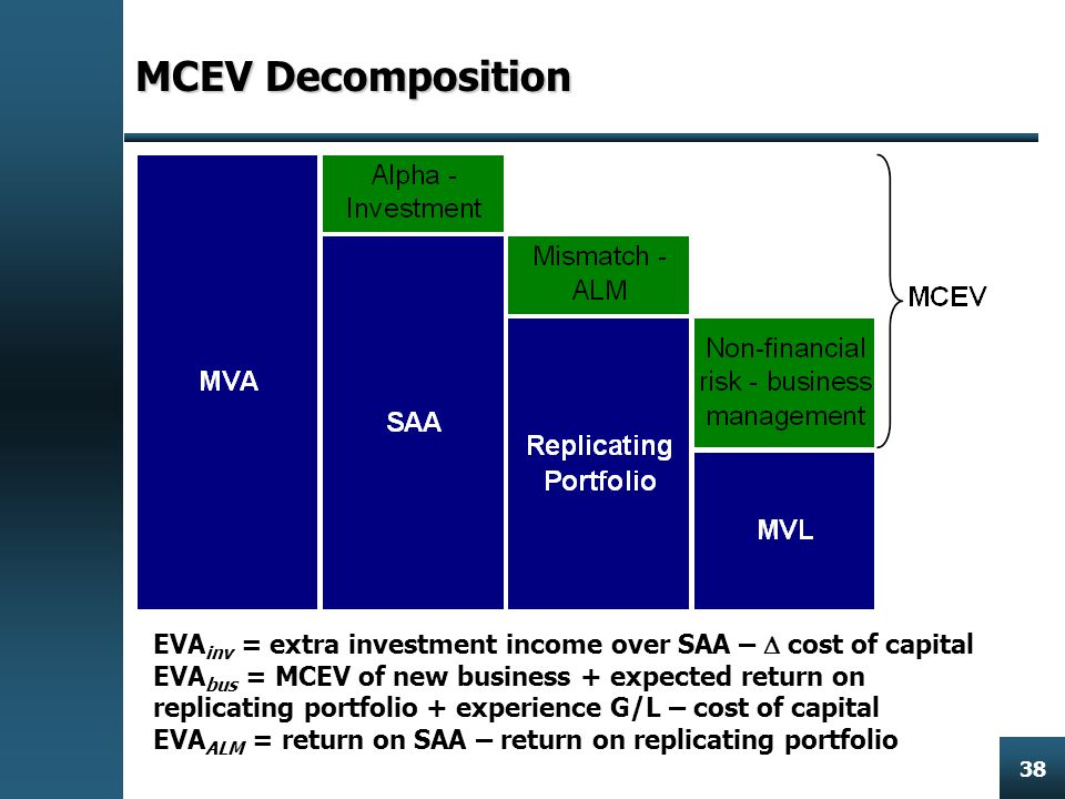 Enterprise Risk Management 38 MCEV Decomposition EVA inv = extra investment income over SAA –  cost of capital EVA bus = MCEV of new business + expected return on replicating portfolio + experience G/L – cost of capital EVA ALM = return on SAA – return on replicating portfolio