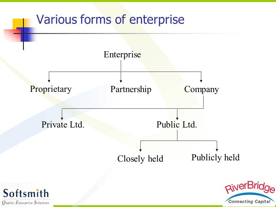 Various forms of enterprise Partnership Enterprise Closely held Company Proprietary Public Ltd.Private Ltd. Publicly held