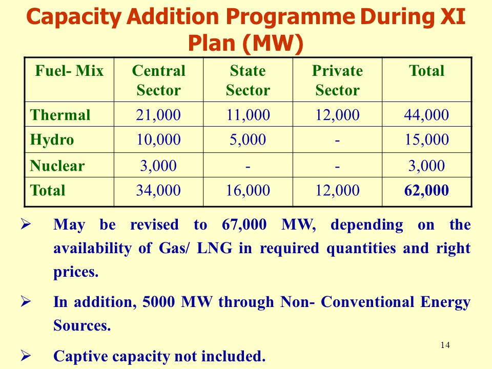 14 Capacity Addition Programme During XI Plan (MW) Fuel- MixCentral Sector State Sector Private Sector Total Thermal21,00011,00012,00044,000 Hydro10,0005,000-15,000 Nuclear3,000-- Total34,00016,00012,00062,000  May be revised to 67,000 MW, depending on the availability of Gas/ LNG in required quantities and right prices.