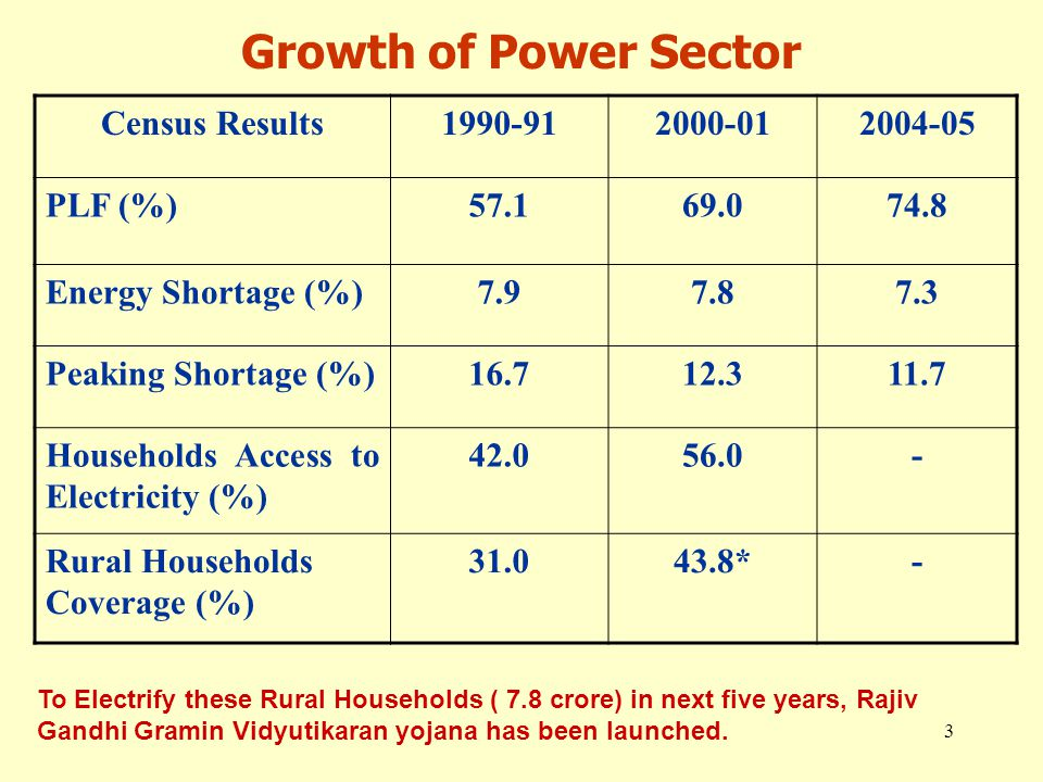 3 Census Results1990-912000-012004-05 PLF (%)57.169.074.8 Energy Shortage (%)7.97.87.3 Peaking Shortage (%)16.712.311.7 Households Access to Electricity (%) 42.056.0- Rural Households Coverage (%) 31.043.8*- Growth of Power Sector To Electrify these Rural Households ( 7.8 crore) in next five years, Rajiv Gandhi Gramin Vidyutikaran yojana has been launched.