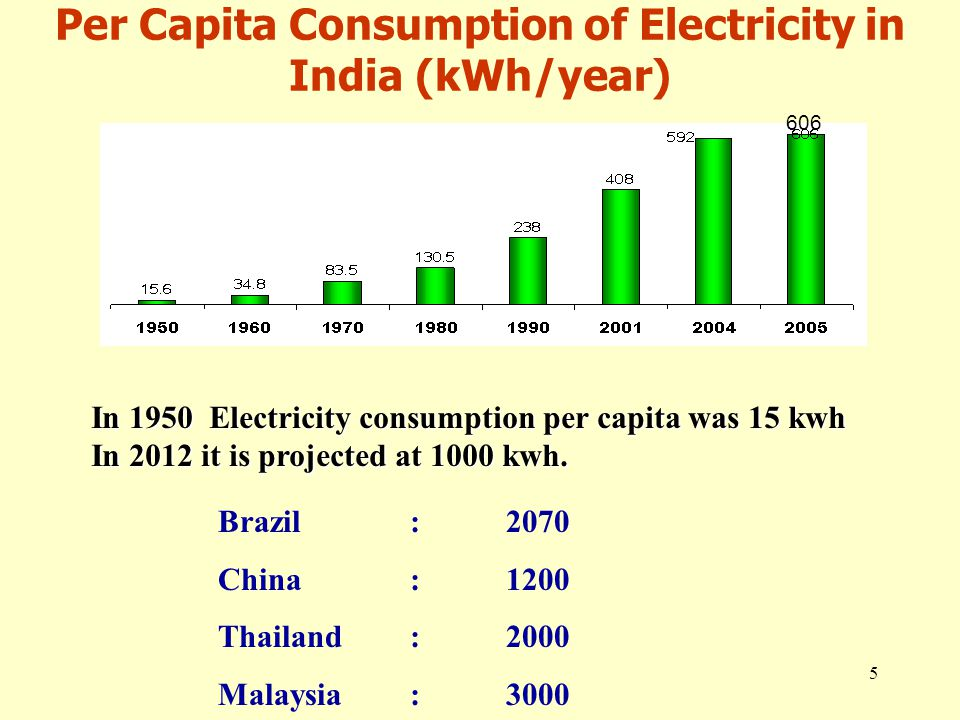 5 Per Capita Consumption of Electricity in India (kWh/year) In 1950 Electricity consumption per capita was 15 kwh In 2012 it is projected at 1000 kwh.