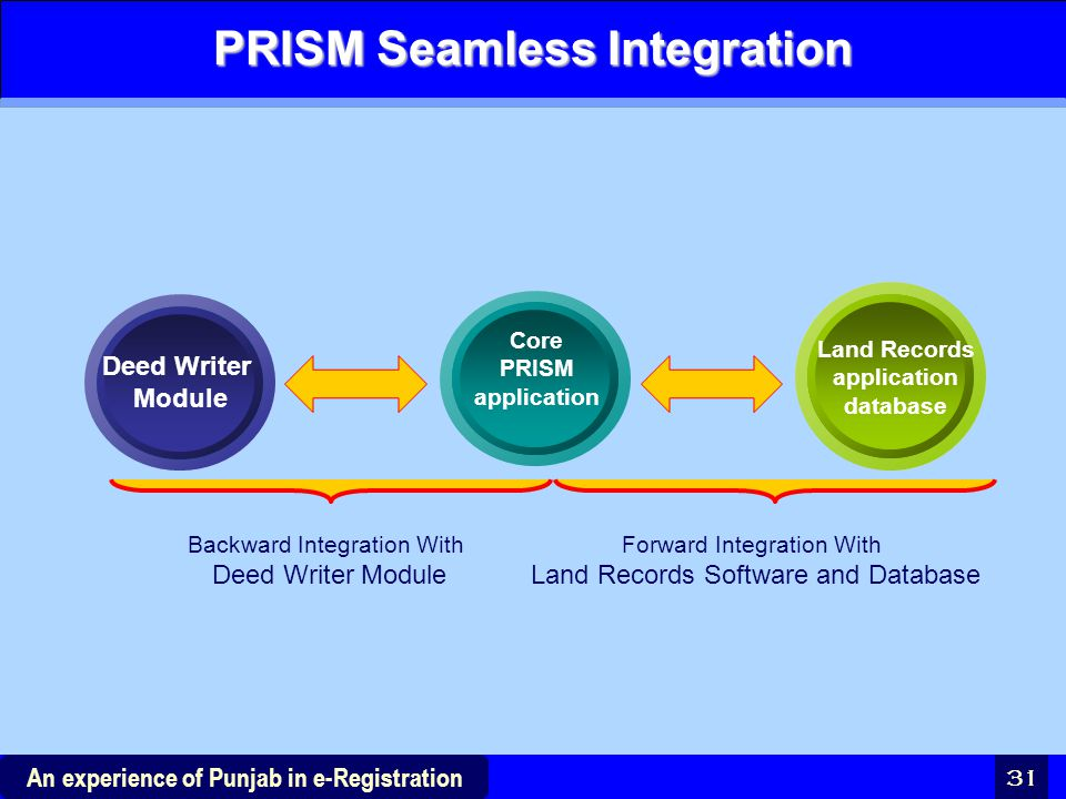 31 An experience of Punjab in e-Registration PRISM Seamless Integration Deed Writer Module Core PRISM application Land Records application database Ba