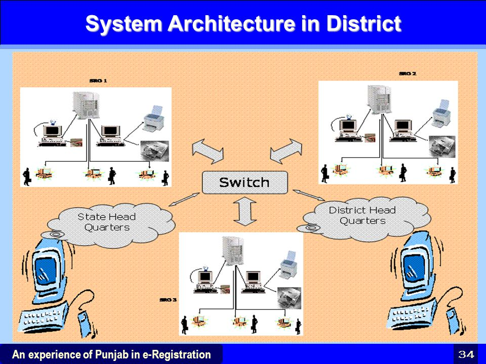 34 An experience of Punjab in e-Registration System Architecture in District