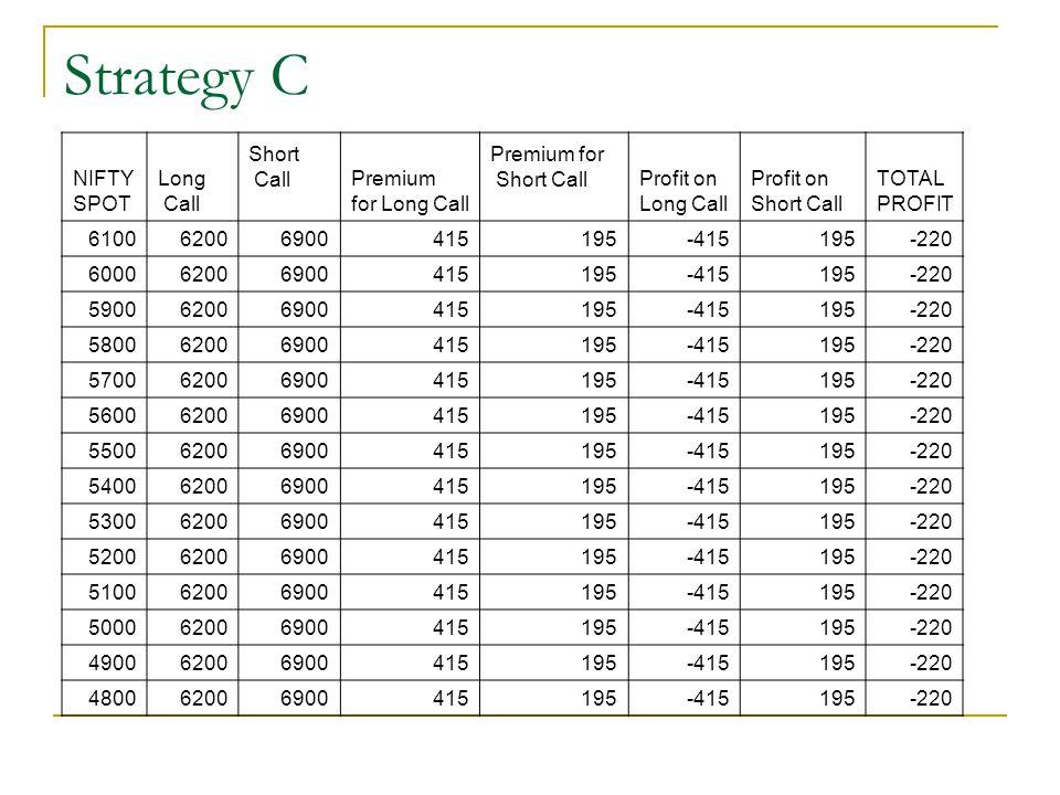 Strategy C NIFTY SPOT Long Call Short CallPremium for Long Call Premium for Short CallProfit on Long Call Profit on Short Call TOTAL PROFIT 6100620069