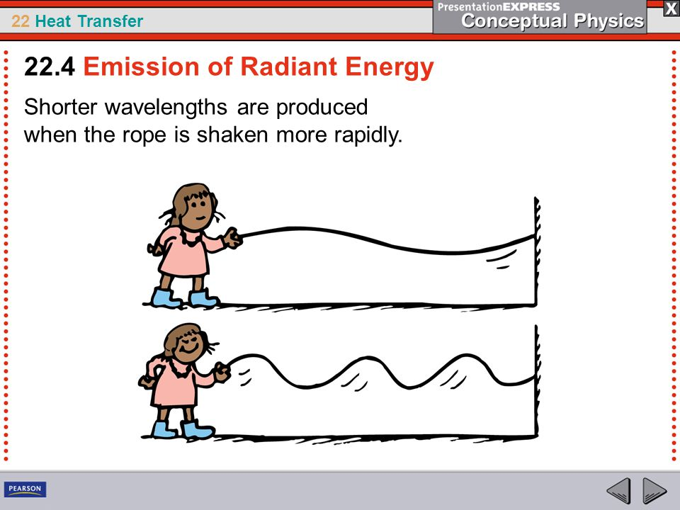 22 Heat Transfer Shorter wavelengths are produced when the rope is shaken more rapidly. 22.4 Emission of Radiant Energy