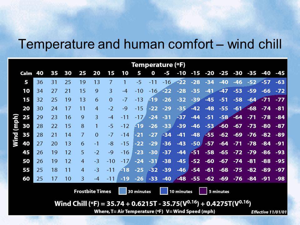Temperature and human comfort – heat index