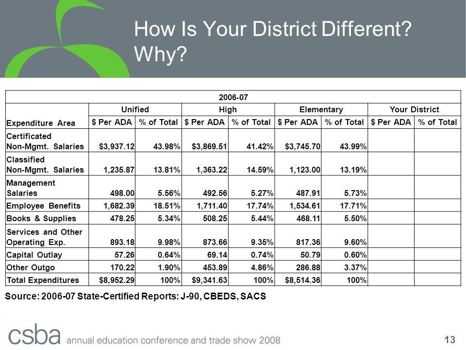 13 2006-07 Expenditure Area UnifiedHighElementaryYour District $ Per ADA% of Total$ Per ADA% of Total$ Per ADA% of Total$ Per ADA% of Total Certificated Non-Mgmt.