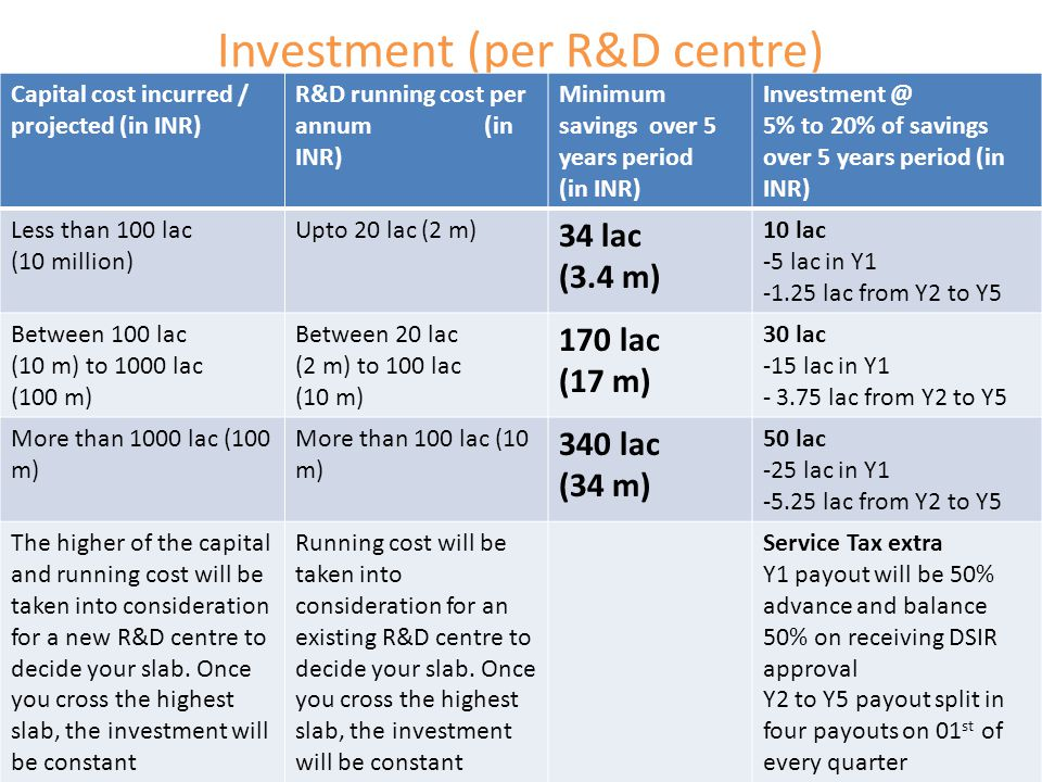 Investment (per R&D centre) Capital cost incurred / projected (in INR) R&D running cost per annum (in INR) Minimum savings over 5 years period (in INR) Investment @ 5% to 20% of savings over 5 years period (in INR) Less than 100 lac (10 million) Upto 20 lac (2 m) 34 lac (3.4 m) 10 lac -5 lac in Y1 -1.25 lac from Y2 to Y5 Between 100 lac (10 m) to 1000 lac (100 m) Between 20 lac (2 m) to 100 lac (10 m) 170 lac (17 m) 30 lac -15 lac in Y1 - 3.75 lac from Y2 to Y5 More than 1000 lac (100 m) More than 100 lac (10 m) 340 lac (34 m) 50 lac -25 lac in Y1 -5.25 lac from Y2 to Y5 The higher of the capital and running cost will be taken into consideration for a new R&D centre to decide your slab.