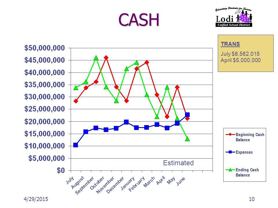 104/29/2015 CASH Estimated TRANS July $8,562,015 April $5,000,000