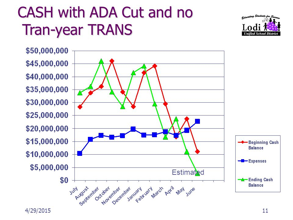 114/29/2015 CASH with ADA Cut and no Tran-year TRANS Estimated