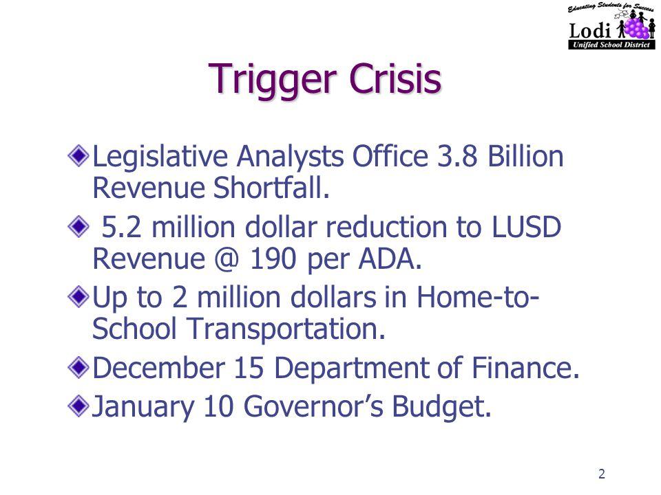 2 Trigger Crisis Legislative Analysts Office 3.8 Billion Revenue Shortfall.