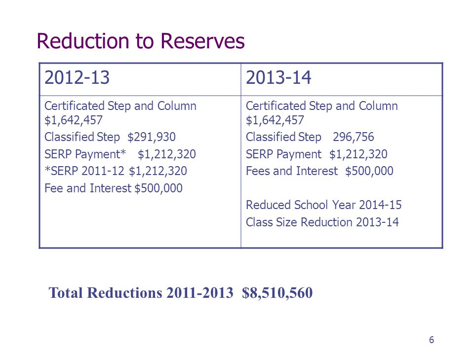 6 Reduction to Reserves 2012-132013-14 Certificated Step and Column $1,642,457 Classified Step $291,930 SERP Payment* $1,212,320 *SERP 2011-12 $1,212,320 Fee and Interest $500,000 Certificated Step and Column $1,642,457 Classified Step 296,756 SERP Payment $1,212,320 Fees and Interest $500,000 Reduced School Year 2014-15 Class Size Reduction 2013-14 Total Reductions 2011-2013 $8,510,560