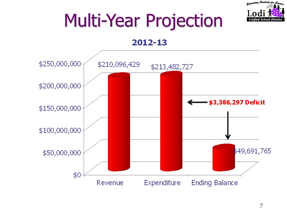 7 Multi-Year Projection
