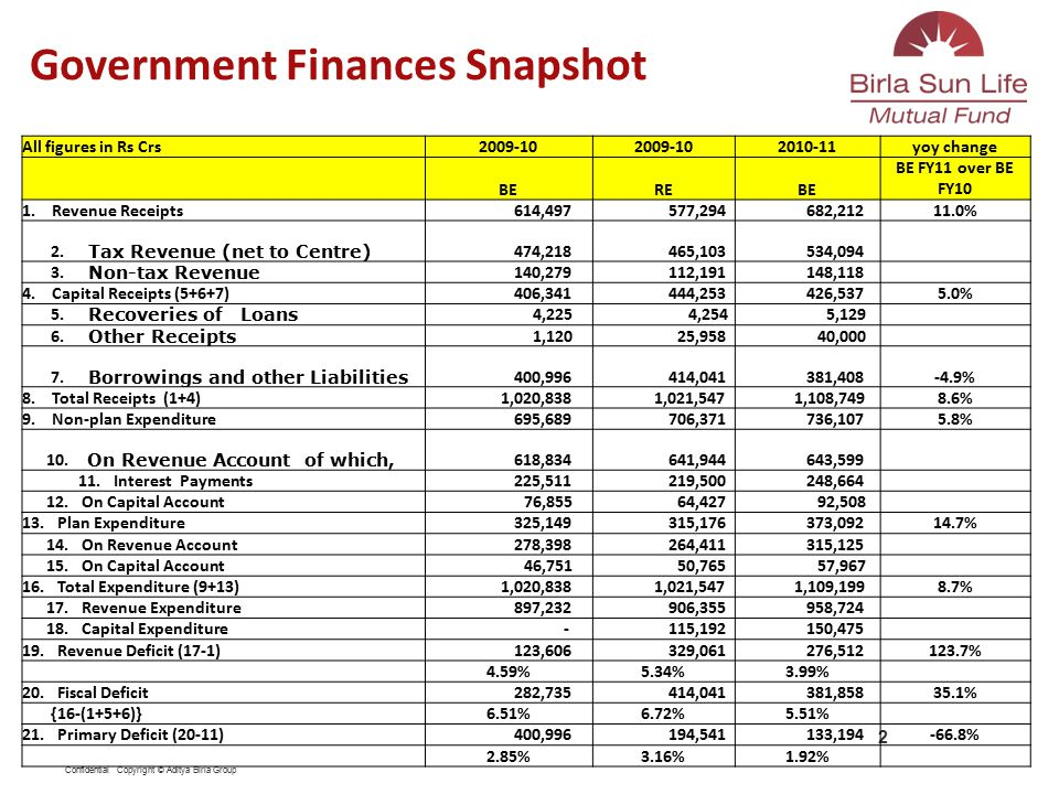 Confidential Copyright © Aditya Birla Group Government Finances Snapshot 2 All figures in Rs Crs2009-10 2010-11yoy change BEREBE BE FY11 over BE FY10 1.
