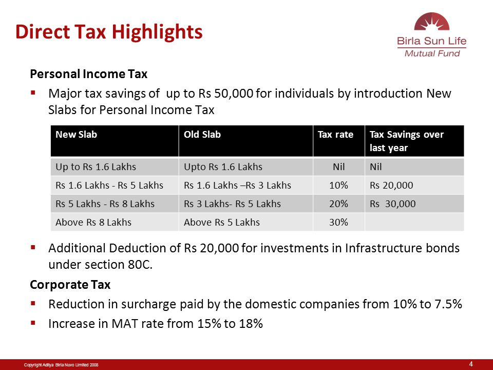 Copyright Aditya Birla Nuvo Limited 2008 Direct Tax Highlights Personal Income Tax  Major tax savings of up to Rs 50,000 for individuals by introduction New Slabs for Personal Income Tax  Additional Deduction of Rs 20,000 for investments in Infrastructure bonds under section 80C.