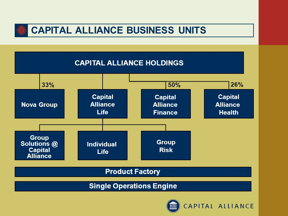 Capital Alliance Health CAPITAL ALLIANCE HOLDINGS Product Factory Single Operations Engine Capital Alliance Life 50% Nova Group 33% 26% Individual Life Group Solutions @ Capital Alliance CAPITAL ALLIANCE BUSINESS UNITS Alliance Finance Capital Group Risk