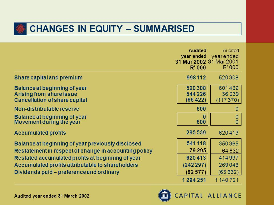 CHANGES IN EQUITY – SUMMARISED Balance at beginning of year 520 308 601 439 Arising from share issue 544 226 36 239 Cancellation of share capital (66 422) (117 370) Non-distributable reserve 600 0 Balance at beginning of year 0 0 Movement during the year 600 0 Accumulated profits 295 539 620 413 Balance at beginning of year previously disclosed 541 118 350 365 Accumulated profits attributable to shareholders (242 297) 269 048 1 294 251 1 140 721 year ended 31 Mar 2001 R 000 year ended 31 Mar 2002 R 000 Audited Share capital and premium998 112520 308 Dividends paid – preference and ordinary(82 577)(63 632) Audited year ended 31 March 2002 Restatement in respect of change in accounting policy 79 295 64 632 Restated accumulated profits at beginning of year 620 413 414 997
