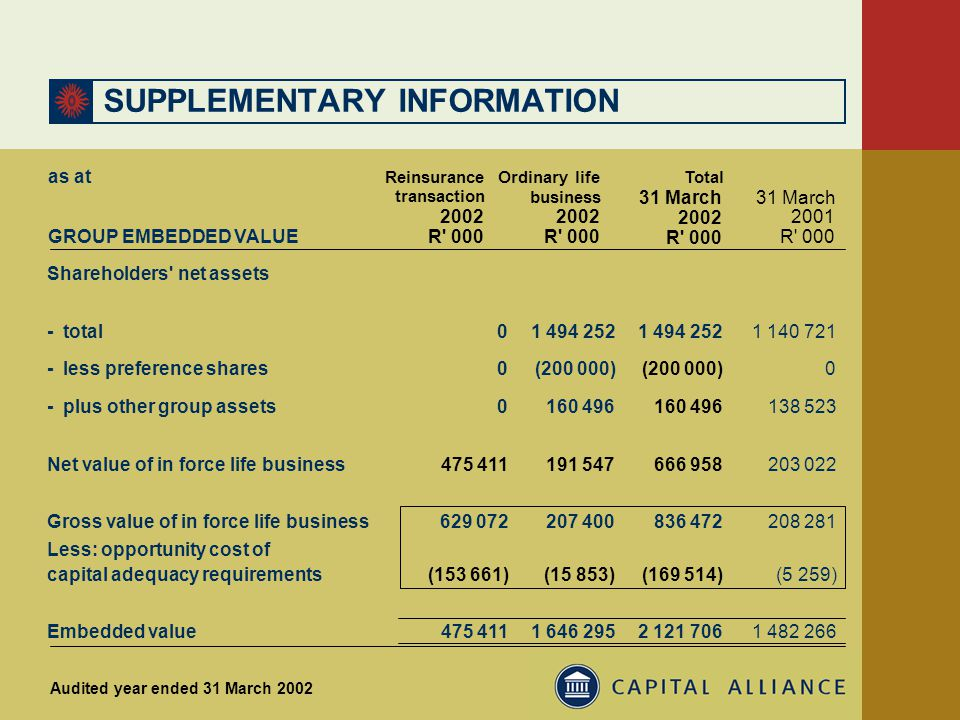 SUPPLEMENTARY INFORMATION Ordinary life business 2002 R 000 31 March 2001 R 000 Reinsurance transaction 2002 R 000 31 March 2002 R 000 GROUP EMBEDDED VALUE Total Shareholders net assets 01 494 252 1 140 721- total 0(200 000) 0- less preference shares - plus other group assets0160 496 138 523 Net value of in force life business475 411191 547666 958203 022 Gross value of in force life business 629 072207 400836 472 208 281 Embedded value475 4111 646 2952 121 7061 482 266 Less: opportunity cost of (153 661)(15 853)(169 514)(5 259)capital adequacy requirements Audited year ended 31 March 2002 as at
