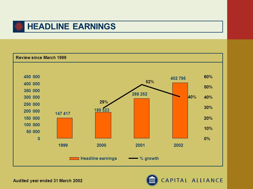 HEADLINE EARNINGS Audited year ended 31 March 2002 Review since March 1999 147 417 288 252 402 795 0 50 000 100 000 150 000 200 000 250 000 300 000 350 000 400 000 450 000 1999200020012002 0% 10% 20% 30% 40% 50% 60% Headline earnings 29% 52% 40% % growth 189 523
