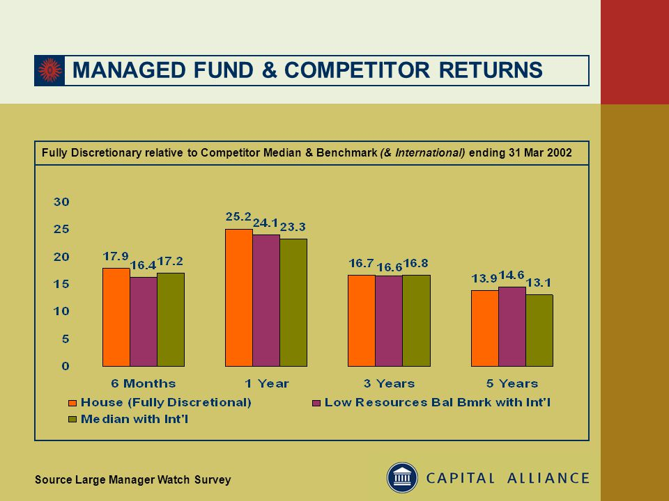 MANAGED FUND & COMPETITOR RETURNS Fully Discretionary relative to Competitor Median & Benchmark (& International) ending 31 Mar 2002 Source Large Manager Watch Survey