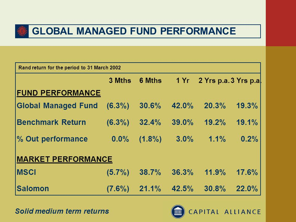 GLOBAL MANAGED FUND PERFORMANCE FUND PERFORMANCE MARKET PERFORMANCE % Out performance0.2%1.1%3.0%(1.8%)0.0% MSCI17.6%11.9%36.3%38.7%(5.7%) Salomon22.0%30.8%42.5%21.1%(7.6%) Benchmark Return19.1%19.2%39.0%32.4%(6.3%) 19.3%20.3%42.0%30.6%(6.3%)Global Managed Fund 3 Yrs p.a.2 Yrs p.a.1 Yr6 Mths3 Mths Solid medium term returns Rand return for the period to 31 March 2002